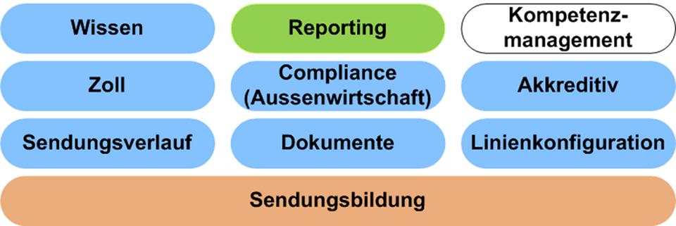 Modulübersicht Kollaborationsplattform